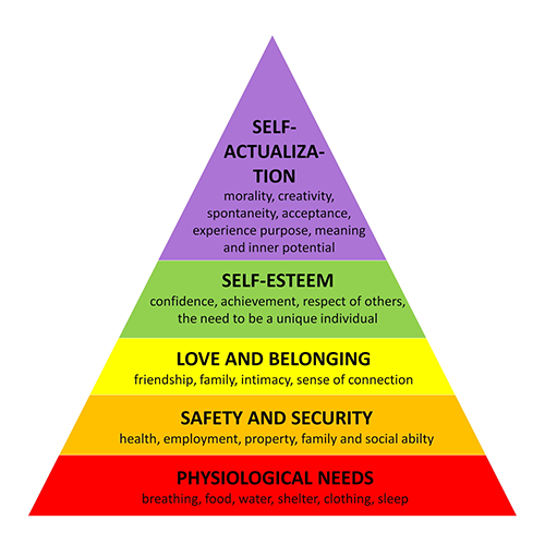 ZWAANz   Maslow's Hierarchy of Needs Pyramid